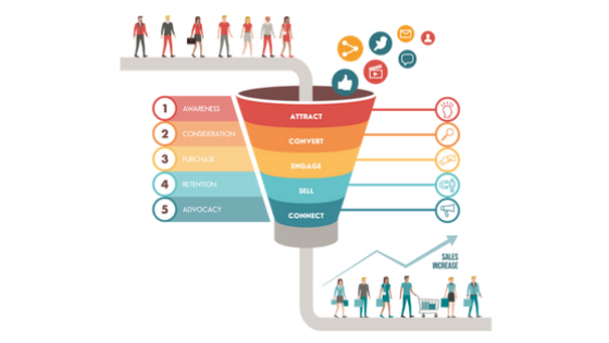 Funnel to Increase sales